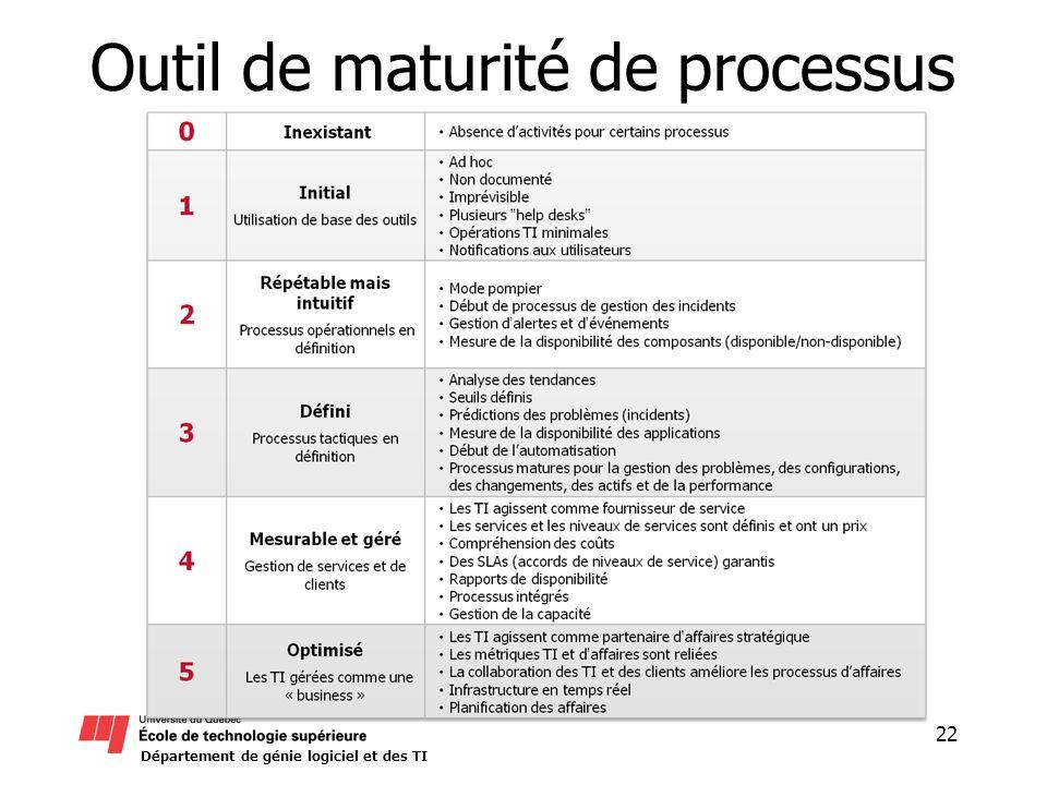 Département de génie logiciel et des TI Outil de maturité de processus 22