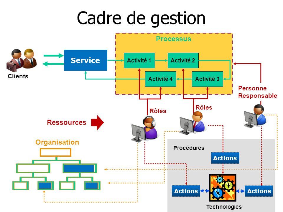 Processus Organisation Clients Service Activité 3 Activité 1Activité 2 Activité 4 Cadre de gestion Ressources Personne Responsable Rôles Technologies