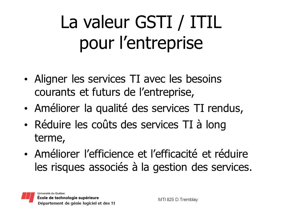 Département de génie logiciel et des TI MTI 825 D.Tremblay La valeur GSTI / ITIL pour lentreprise Aligner les services TI avec les besoins courants et