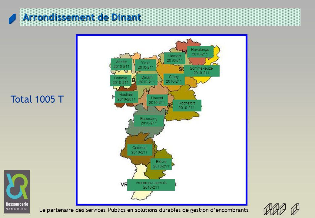 Le partenaire des Services Publics en solutions durables de gestion dencombrants Arrondissement de Dinant Anhée 2010-211 Yvoir 2010-211 Onhaye 2010-21