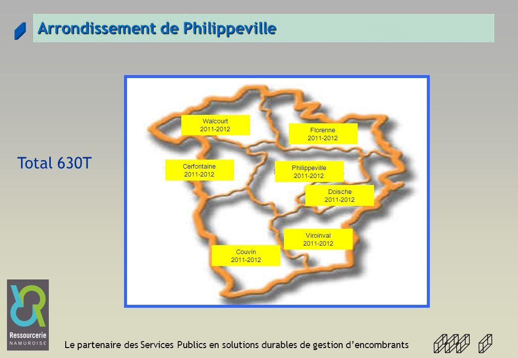 Le partenaire des Services Publics en solutions durables de gestion dencombrants Arrondissement de Philippeville Cerfontaine 2011-2012 Walcourt 2011-2