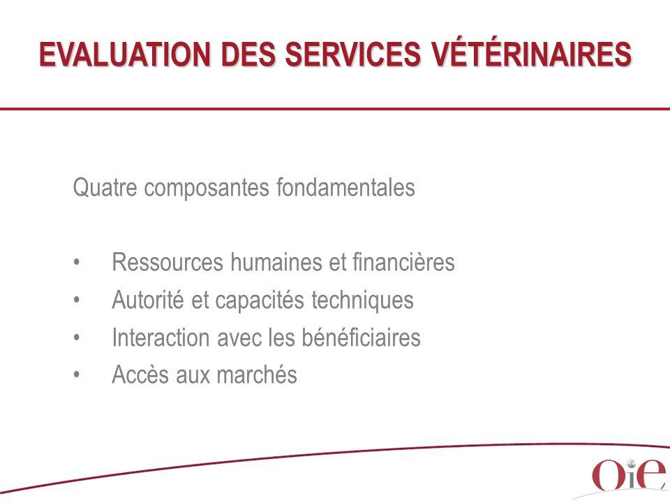 Quatre composantes fondamentales Ressources humaines et financières Autorité et capacités techniques Interaction avec les bénéficiaires Accès aux marc