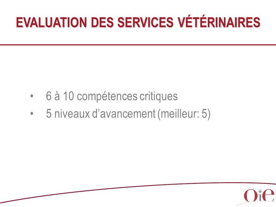 6 à 10 compétences critiques 5 niveaux davancement (meilleur: 5) EVALUATION DES SERVICES VÉTÉRINAIRES