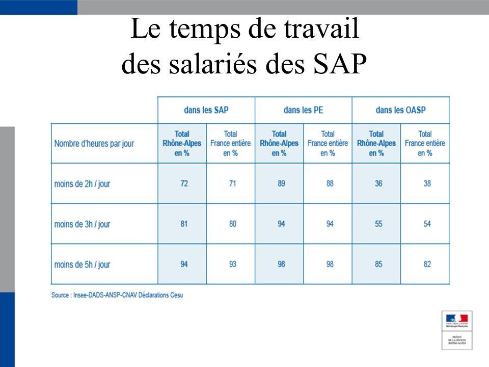 Le temps de travail des salariés des SAP