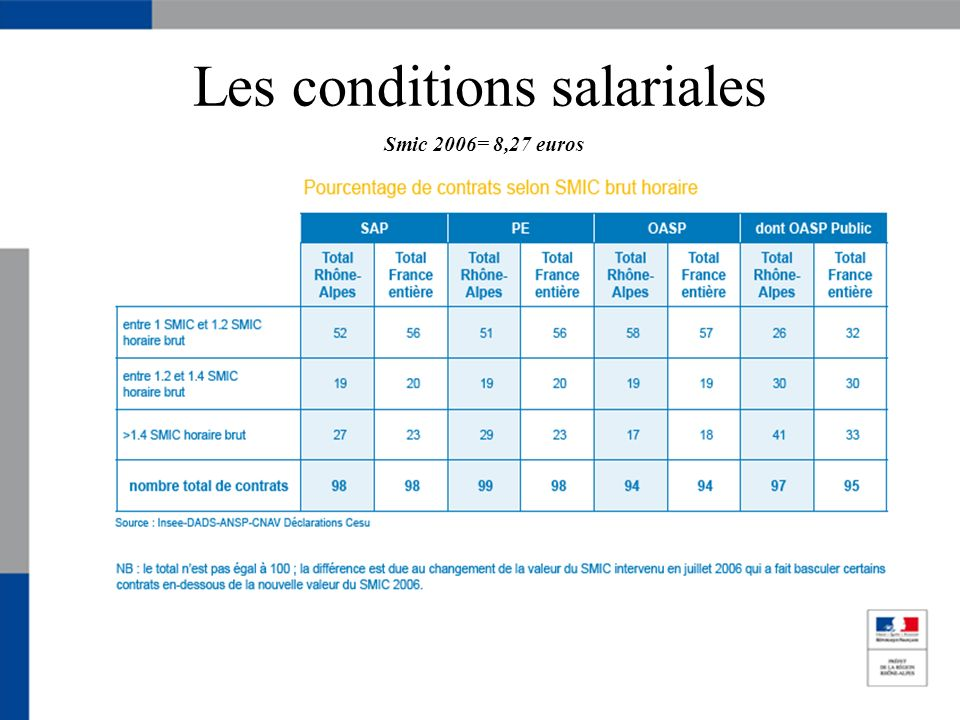 Les conditions salariales Smic 2006= 8,27 euros