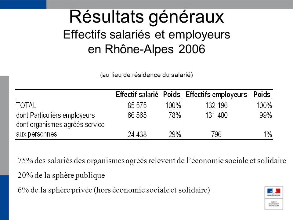 Résultats généraux Effectifs salariés et employeurs en Rhône-Alpes 2006 (au lieu de résidence du salarié) 75% des salariés des organismes agréés relèvent de léconomie sociale et solidaire 20% de la sphère publique 6% de la sphère privée (hors économie sociale et solidaire)