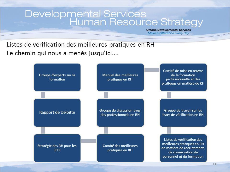 Groupe dexperts sur la formation Rapport de Deloitte Stratégie des RH pour les SPDI Comité des meilleures pratiques en RH Groupe de discussion avec de