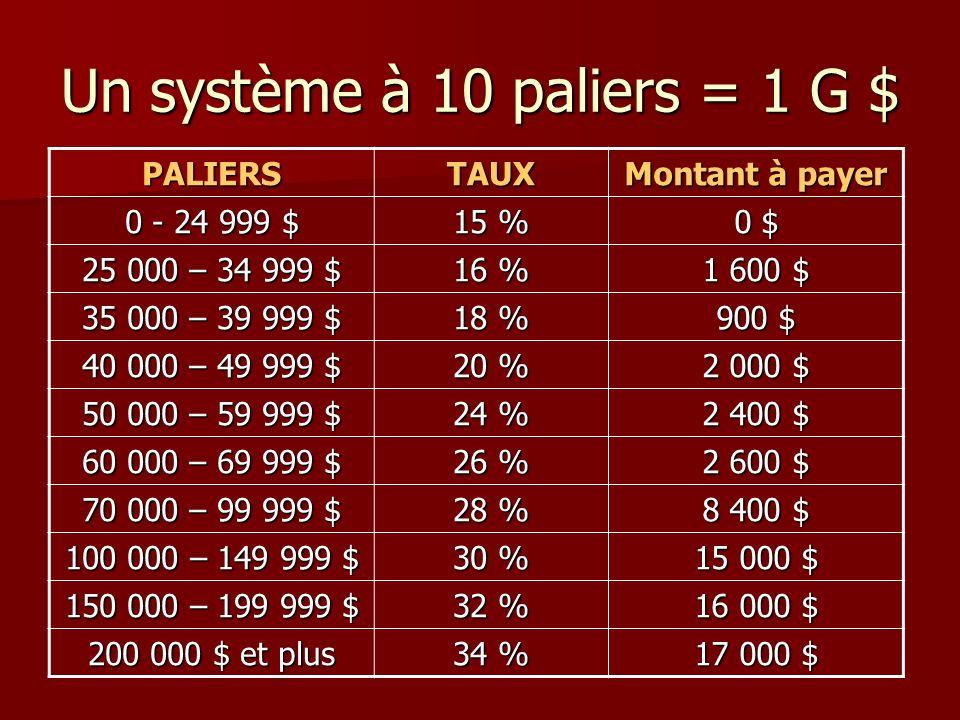 Un système à 10 paliers = 1 G $ PALIERSTAUX Montant à payer 0 - 24 999 $ 15 % 0 $ 25 000 – 34 999 $ 16 % 1 600 $ 35 000 – 39 999 $ 18 % 900 $ 40 000 –