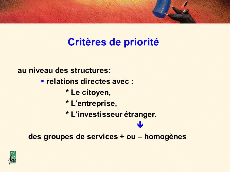 Critères de priorité au niveau des structures: relations directes avec : * Le citoyen, * Lentreprise, * Linvestisseur étranger. des groupes de service