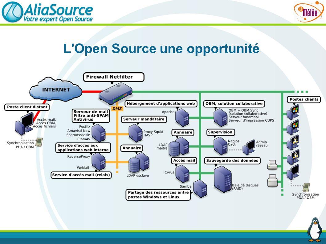 L'Open Source une opportunité