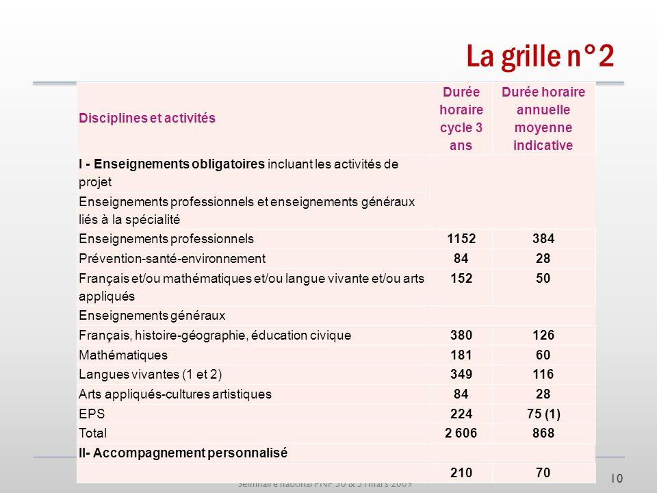 Séminaire national PNP 30 & 31mars 2009 La grille n°2 Disciplines et activités Durée horaire cycle 3 ans Durée horaire annuelle moyenne indicative I -