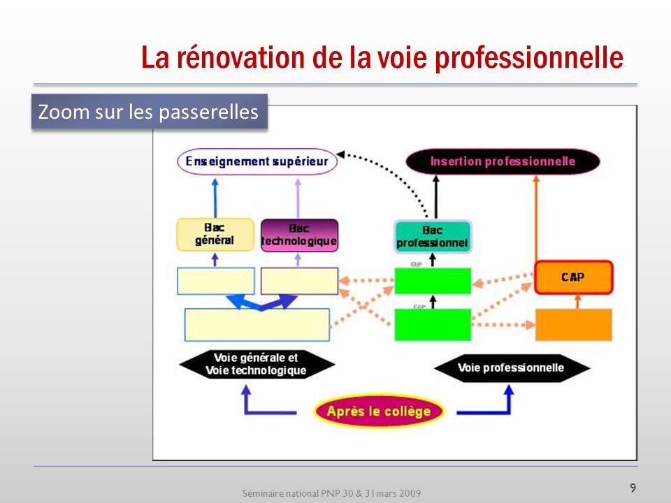 Séminaire national PNP 30 & 31mars 2009 La rénovation de la voie professionnelle Zoom sur les passerelles 9