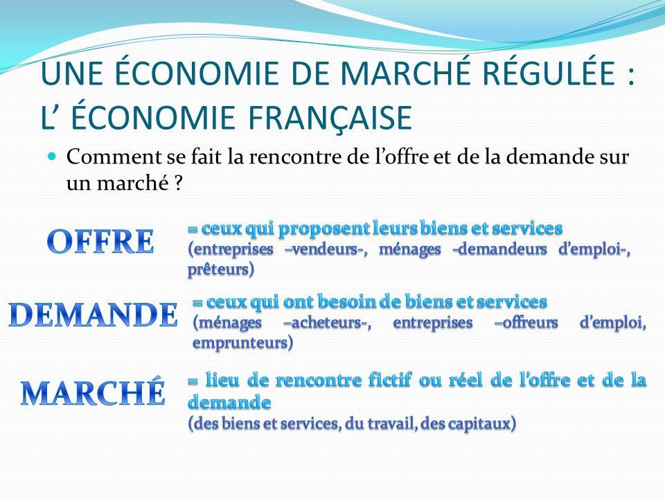 UNE ÉCONOMIE DE MARCHÉ RÉGULÉE : L ÉCONOMIE FRANÇAISE Comment se fait la rencontre de loffre et de la demande sur un marché ?