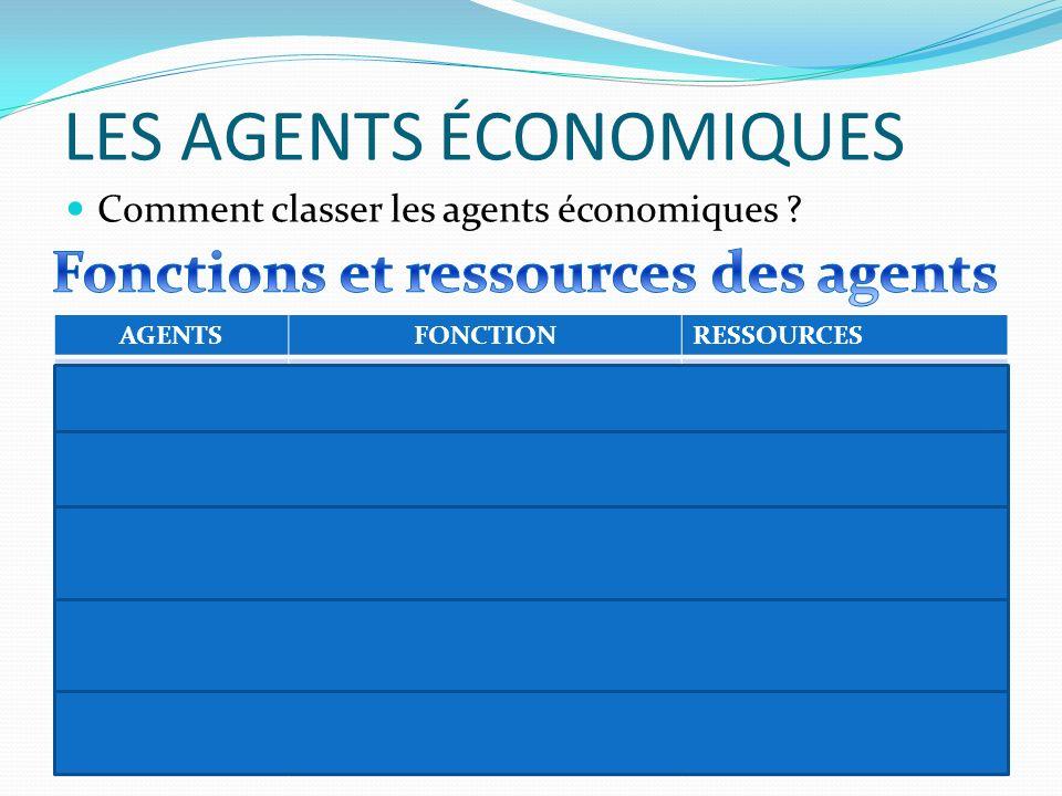 LES AGENTS ÉCONOMIQUES Comment classer les agents économiques ? AGENTSFONCTIONRESSOURCES Entreprise Production de biens et services marchands Facteur
