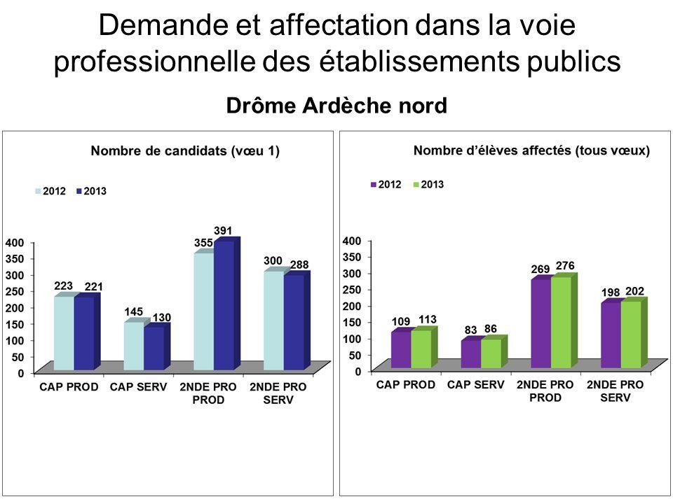 Demande et affectation dans la voie professionnelle des établissements publics Drôme Ardèche nord