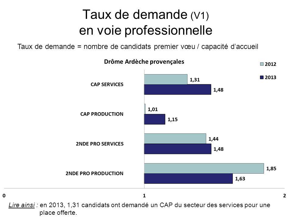 Taux de demande (V1) en voie professionnelle Taux de demande = nombre de candidats premier vœu / capacité daccueil Lire ainsi : en 2013, 1,31 candidats ont demandé un CAP du secteur des services pour une place offerte.