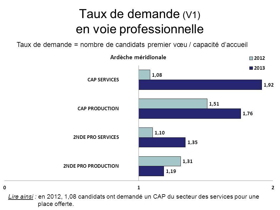 Taux de demande (V1) en voie professionnelle Taux de demande = nombre de candidats premier vœu / capacité daccueil Lire ainsi : en 2012, 1,08 candidats ont demandé un CAP du secteur des services pour une place offerte.