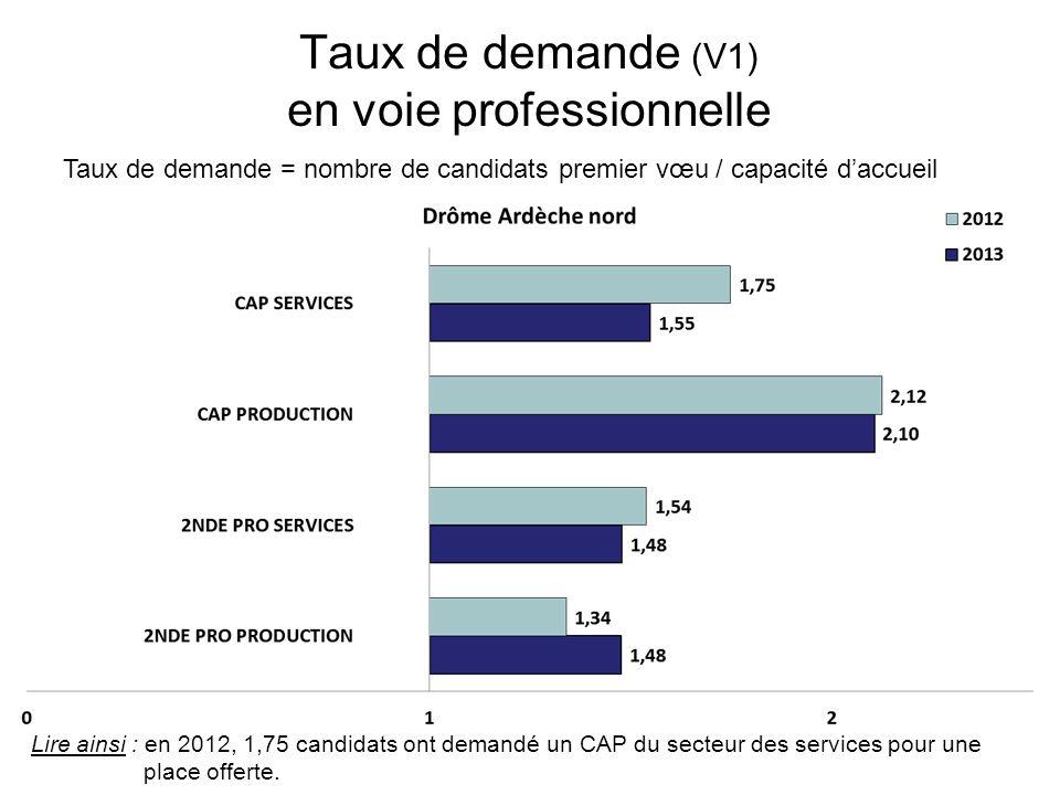 Taux de demande (V1) en voie professionnelle Taux de demande = nombre de candidats premier vœu / capacité daccueil Lire ainsi : en 2012, 1,75 candidats ont demandé un CAP du secteur des services pour une place offerte.
