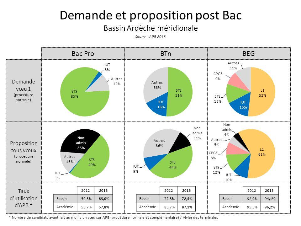 Taux dutilisation dAPB * Proposition tous vœux (procédure normale) Demande vœu 1 (procédure normale) Demande et proposition post Bac Bassin Ardèche méridionale Source : APB 2013 Bac ProBTnBEG * Nombre de candidats ayant fait au moins un vœu sur APB (procédure normale et complémentaire) / Vivier des terminales 20122013 Bassin 59,5%63,0% Académie 55,7%57,8% 20122013 Bassin 77,8%72,3% Académie 85,7%87,1% 20122013 Bassin 92,9%94,1% Académie 95,5%96,2%