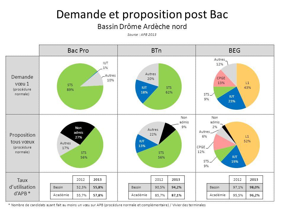 Taux dutilisation dAPB * Proposition tous vœux (procédure normale) Demande vœu 1 (procédure normale) Demande et proposition post Bac Bassin Drôme Ardèche nord Source : APB 2013 Bac ProBTnBEG * Nombre de candidats ayant fait au moins un vœu sur APB (procédure normale et complémentaire) / Vivier des terminales 20122013 Bassin 52,3%55,8% Académie 55,7%57,8% 20122013 Bassin 90,5%94,2% Académie 85,7%87,1% 20122013 Bassin 97,1%98,0% Académie 95,5%96,2%