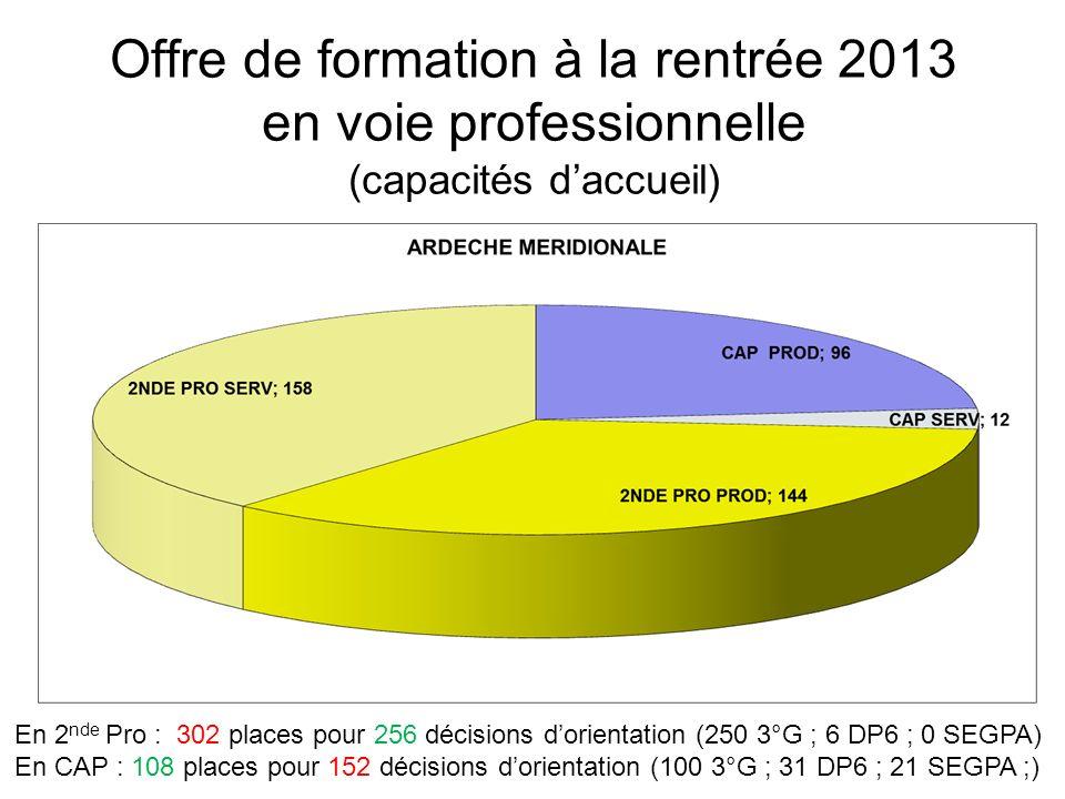 Offre de formation à la rentrée 2013 en 1 ère année de BTS - Etablissements publics - Bassin Drôme Ardèche provençales Bassin Ardèche méridionale Bassin Drôme Ardèche nord