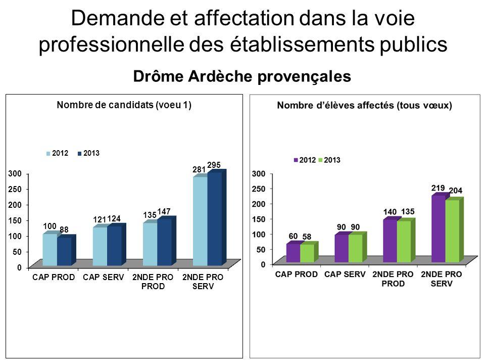Demande et affectation dans la voie professionnelle des établissements publics Drôme Ardèche provençales