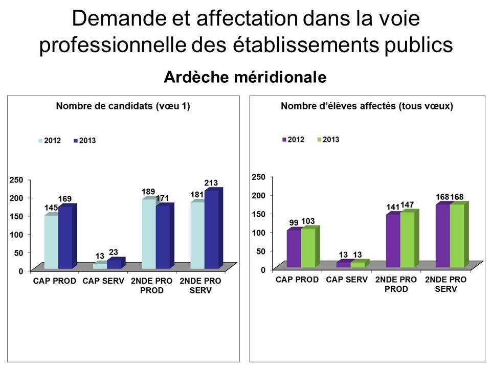 Demande et affectation dans la voie professionnelle des établissements publics Ardèche méridionale