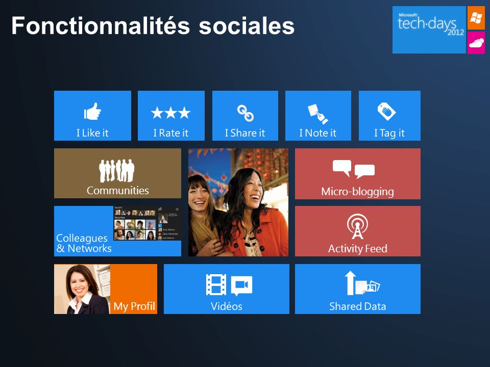 Fonctionnalités sociales Communities Micro-blogging My Profil Activity Feed
