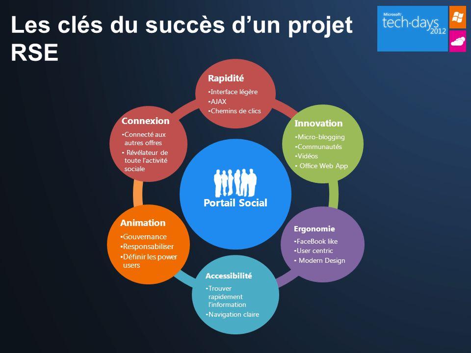 Les clés du succès dun projet RSE Portail Social Rapidité Interface légère AJAX Chemins de clics Innovation Micro-blogging Communautés Vidéos Office W