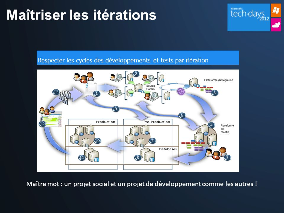 Maîtriser les itérations Respecter les cycles des développements et tests par itération Maître mot : un projet social et un projet de développement co