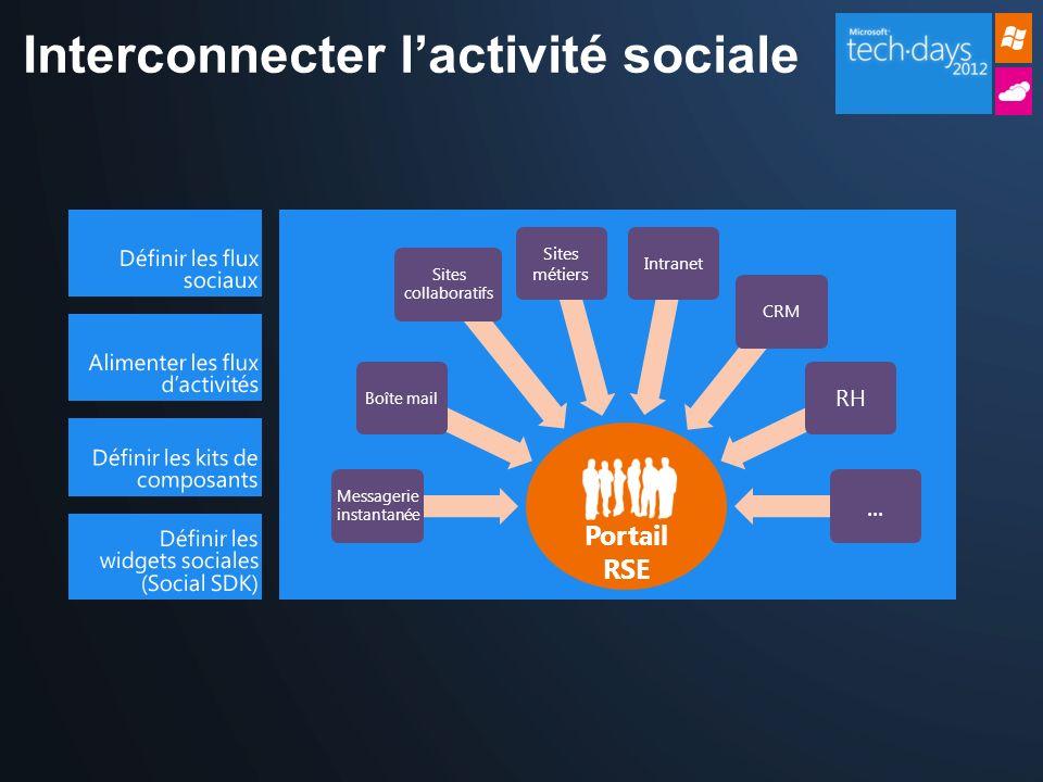 Portail RSE Messagerie instantanée Boîte mail Sites collaboratifs Sites métiers IntranetCRM RH... Interconnecter lactivité sociale