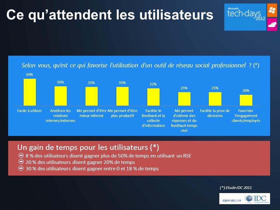 Ce quattendent les utilisateurs Un gain de temps pour les utilisateurs (*) 8 % des utilisateurs disent gagner plus de 50% de temps en utilisant un RSE