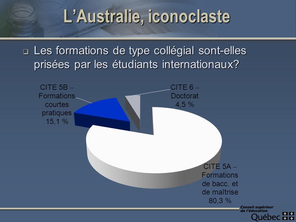 LAustralie, iconoclaste Les formations de type collégial sont-elles prisées par les étudiants internationaux.