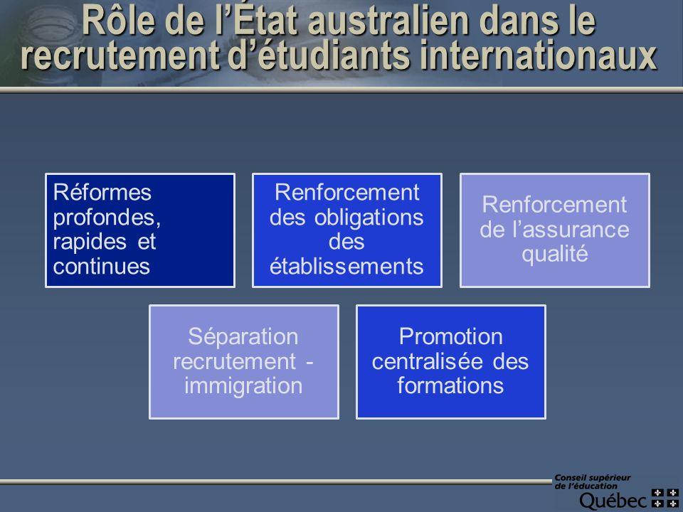 Rôle de lÉtat australien dans le recrutement détudiants internationaux Réformes profondes, rapides et continues Renforcement des obligations des établissements Renforcement de lassurance qualité Séparation recrutement - immigration Promotion centralisée des formations