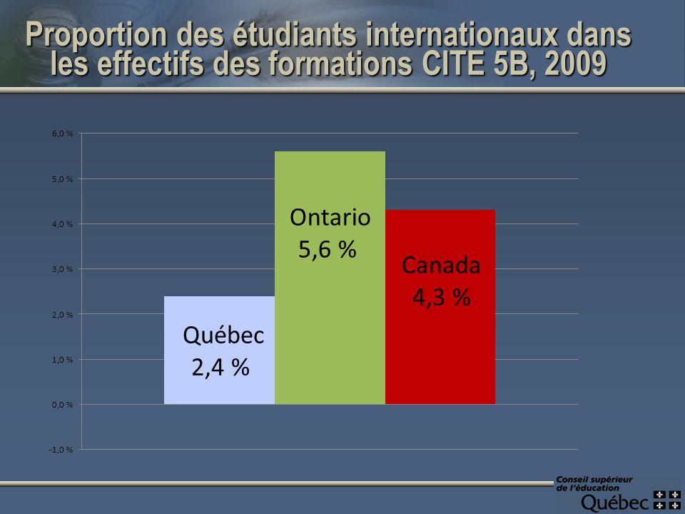 Proportion des étudiants internationaux dans les effectifs des formations CITE 5B, 2009