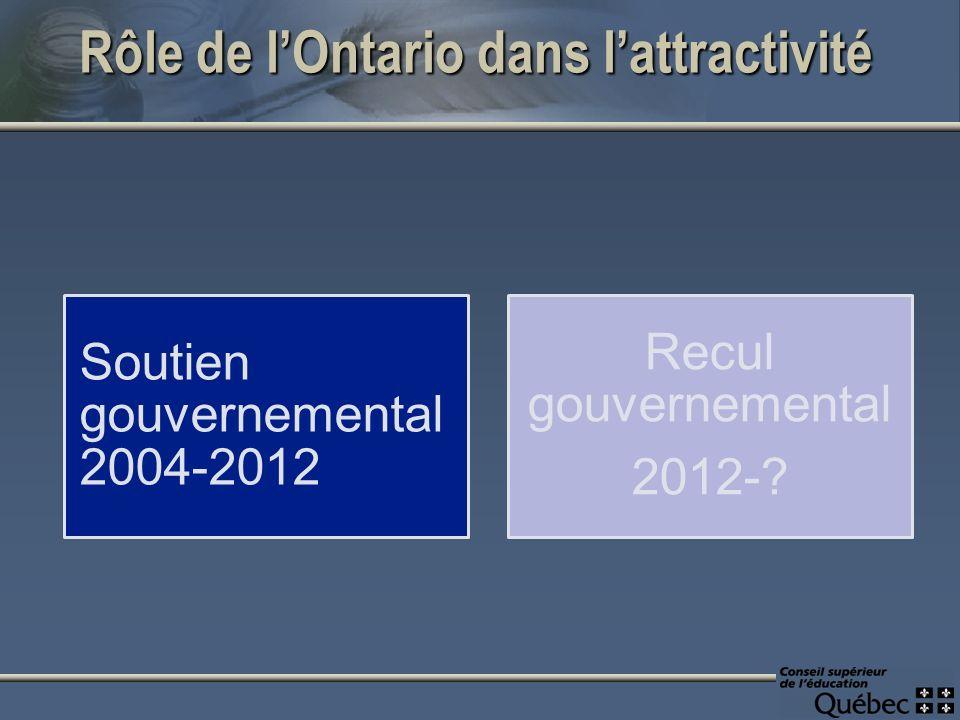 Rôle de lOntario dans lattractivité Soutien gouvernemental 2004-2012 Recul gouvernemental 2012-