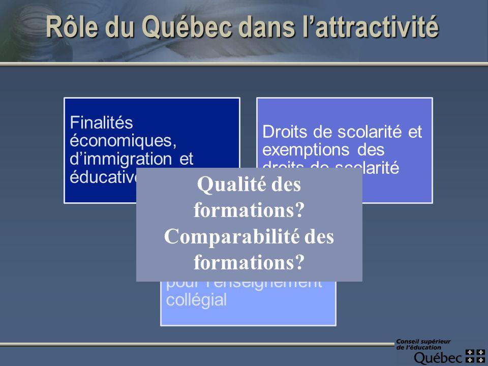 Rôle du Québec dans lattractivité Finalités économiques, dimmigration et éducatives Droits de scolarité et exemptions des droits de scolarité Mise sur pied de mesures spécifiques pour lenseignement collégial Qualité des formations.