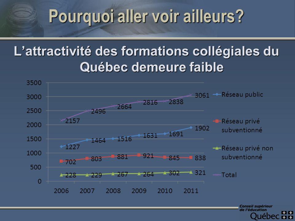 Pourquoi aller voir ailleurs Lattractivité des formations collégiales du Québec demeure faible