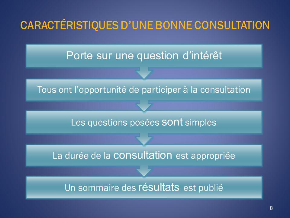 CARACTÉRISTIQUES DUNE BONNE CONSULTATION 8 Un sommaire des résultats est publié La durée de la consultation est appropriée Les questions posées sont s