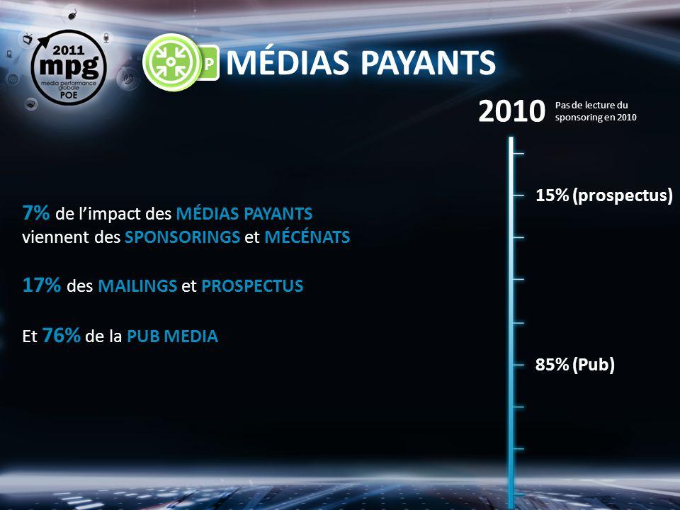 MÉDIAS PAYANTS 7% de limpact des MÉDIAS PAYANTS viennent des SPONSORINGS et MÉCÉNATS 17% des MAILINGS et PROSPECTUS Et 76% de la PUB MEDIA 15% (prospectus) 85% (Pub) 2010 Pas de lecture du sponsoring en 2010