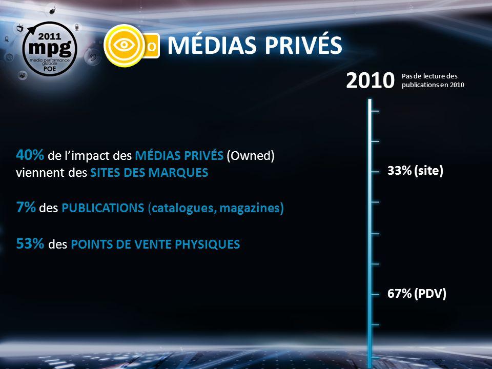 MÉDIAS PRIVÉS 40% de limpact des MÉDIAS PRIVÉS (Owned) viennent des SITES DES MARQUES 7% des PUBLICATIONS (catalogues, magazines) 53% des POINTS DE VENTE PHYSIQUES 33% (site) 2010 67% (PDV) Pas de lecture des publications en 2010
