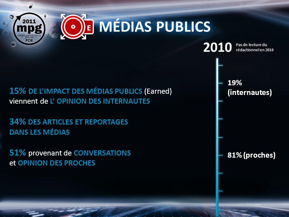 MÉDIAS PUBLICS 15% DE LIMPACT DES MÉDIAS PUBLICS (Earned) viennent de L OPINION DES INTERNAUTES 34% DES ARTICLES ET REPORTAGES DANS LES MÉDIAS 51% provenant de CONVERSATIONS et OPINION DES PROCHES 19% (internautes) 2010 81% (proches) Pas de lecture du rédactionnel en 2010
