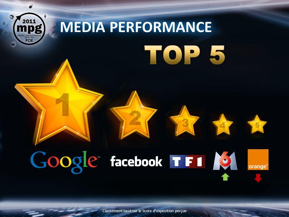 MEDIA PERFORMANCE Classement basé sur le Score dexposition perçue