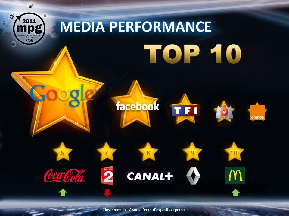 MEDIA PERFORMANCE 8967 Classement basé sur le Score dexposition perçue 10