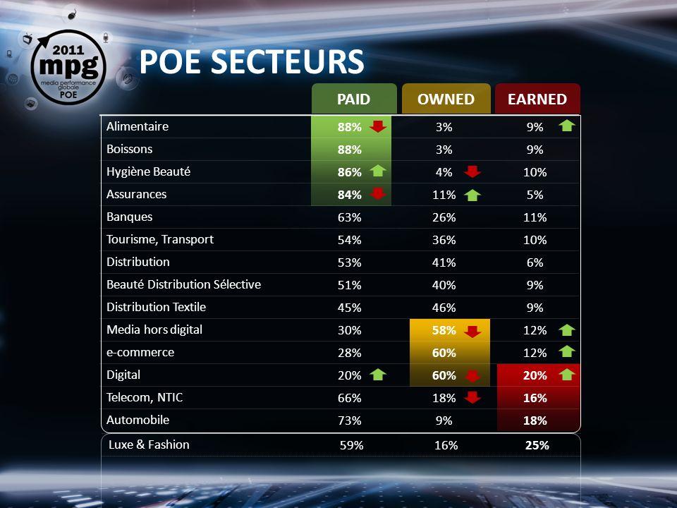 PAIDOWNEDEARNED Luxe & Fashion59%16%25% POE SECTEURS Alimentaire88%3%9% Boissons88%3%9% Hygiène Beauté86%4%10% Assurances84%11%5% Banques63%26%11% Tourisme, Transport54%36%10% Distribution53%41%6% Beauté Distribution Sélective51%40%9% Distribution Textile45%46%9% Media hors digital30%58%12% e-commerce28%60%12% Digital20%60%20% Telecom, NTIC66%18%16% Automobile73%9%18%