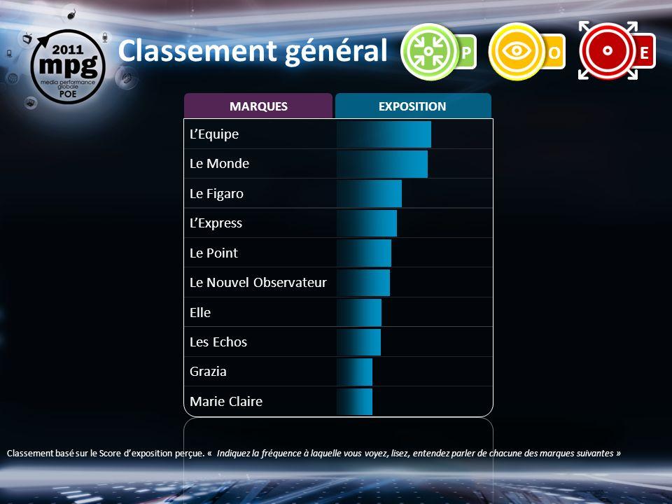 Classement général Classement basé sur le Score dexposition perçue.