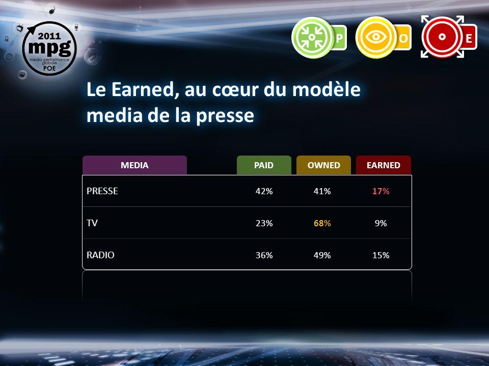 PRESSE 42%41%17% TV 23%68%9% RADIO 36%49%15% PAIDOWNEDEARNED MEDIA Le Earned, au cœur du modèle media de la presse