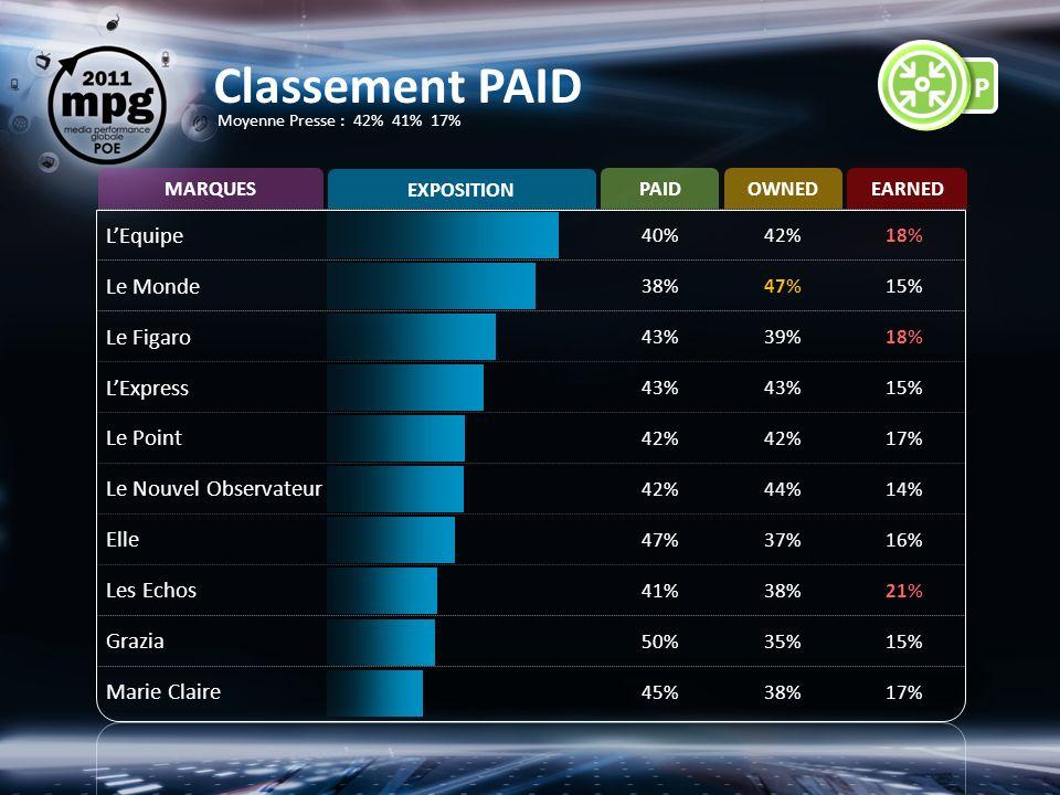 LEquipe 40%42%18% Le Monde 38%47%15% Le Figaro 43%39%18% LExpress 43% 15% Le Point 42% 17% Le Nouvel Observateur 42%44%14% Elle 47%37%16% Les Echos 41%38%21% Grazia 50%35%15% Marie Claire 45%38%17% PAIDOWNEDEARNED MARQUES EXPOSITION Classement PAID Moyenne Presse : 42% 41% 17%