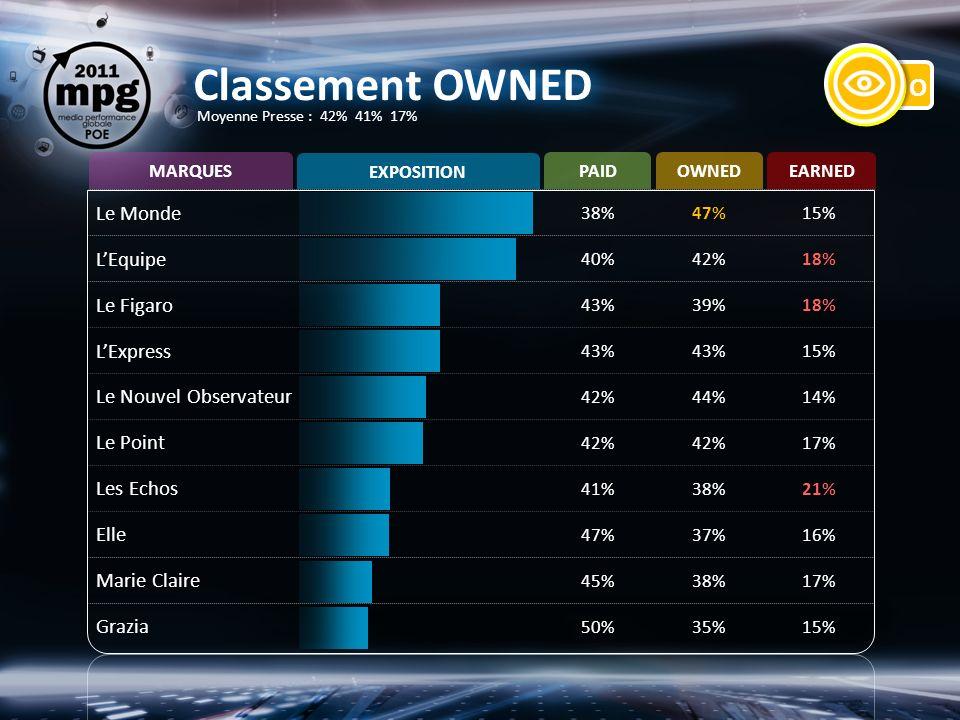 Classement OWNED Le Monde 38%47%15% LEquipe 40%42%18% Le Figaro 43%39%18% LExpress 43% 15% Le Nouvel Observateur 42%44%14% Le Point 42% 17% Les Echos 41%38%21% Elle 47%37%16% Marie Claire 45%38%17% Grazia 50%35%15% PAIDOWNEDEARNED MARQUES EXPOSITION Moyenne Presse : 42% 41% 17%