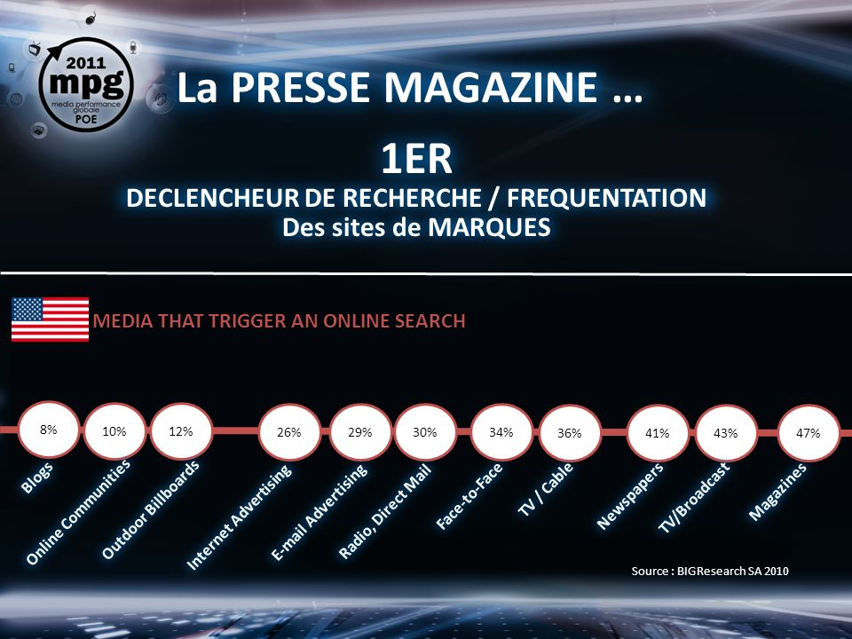 La PRESSE MAGAZINE … 1ER DECLENCHEUR DE RECHERCHE / FREQUENTATION Des sites de MARQUES 8% 10%12% 26%29%30%34% 36%41%43%47% Outdoor Billboards Online Communities Blogs Internet Advertising TV/Broadcast Newspapers TV / Cable Face-to-Face Magazines Radio, Direct Mail E-mail Advertising MEDIA THAT TRIGGER AN ONLINE SEARCH Source : BIGResearch SA 2010